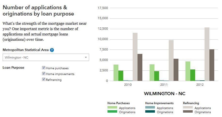 wilmington-nc-home-loans