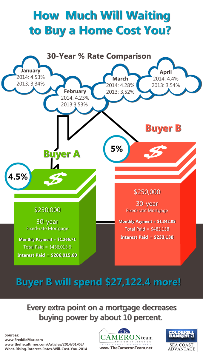 how-much-will-it-cost-to-wait-to-buy-a-home
