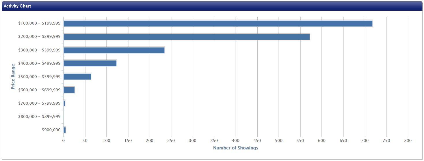 number-of-showings-per-price-range