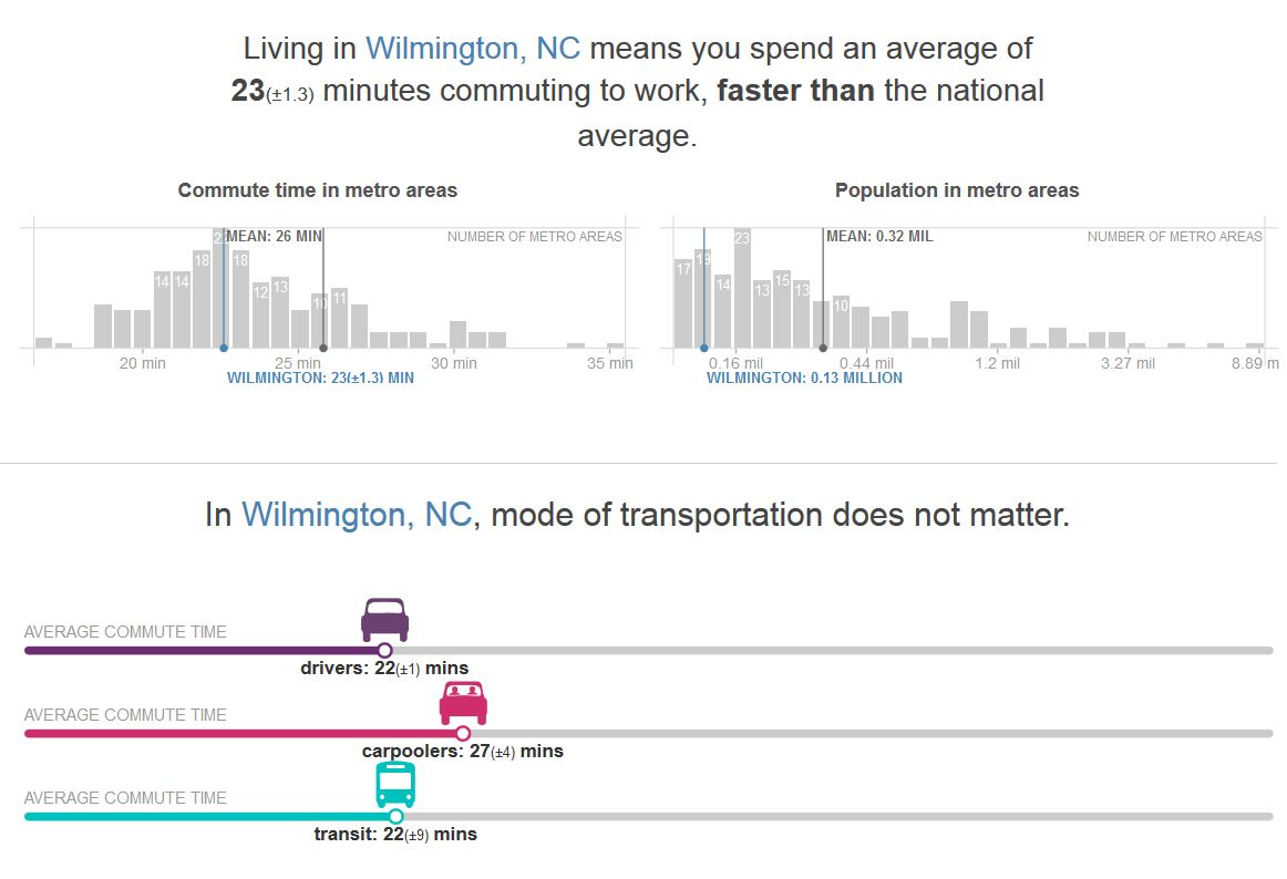 wilmington-nc-commute