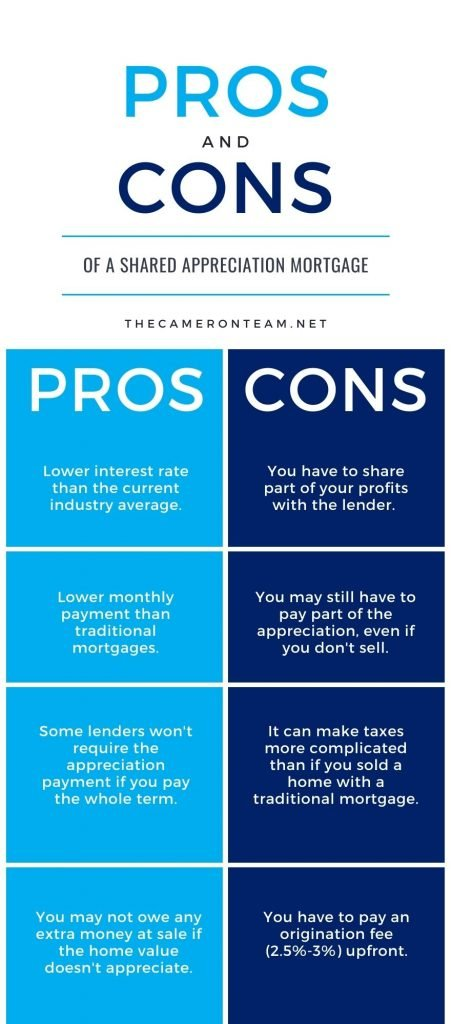 Pros and Cons of a Shared Appreciation Mortgage